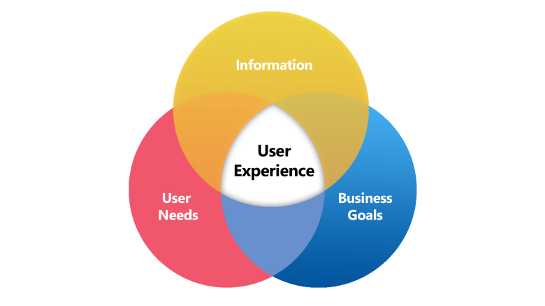L'importance de l'UX / UI pour un projet digital réussi