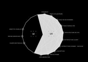 UX UI interface user user experience schéma