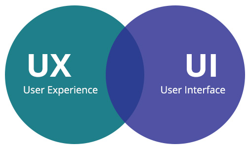 L'importance de L'UX et de L'UI dans la conception d'un site web