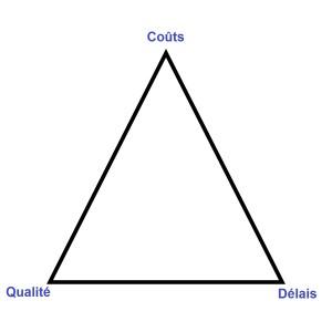 triangle-contraintes-gestion projet