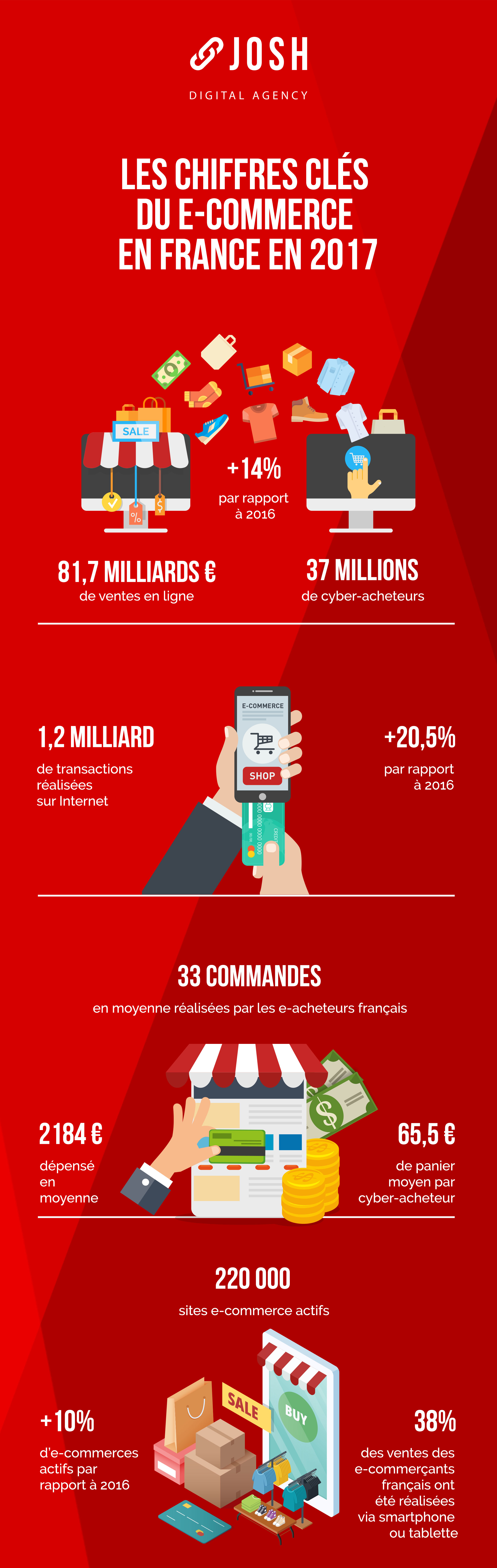Infographie   Les Chiffres-cl U00e9s De L U0026 39 E-commerce En 2017