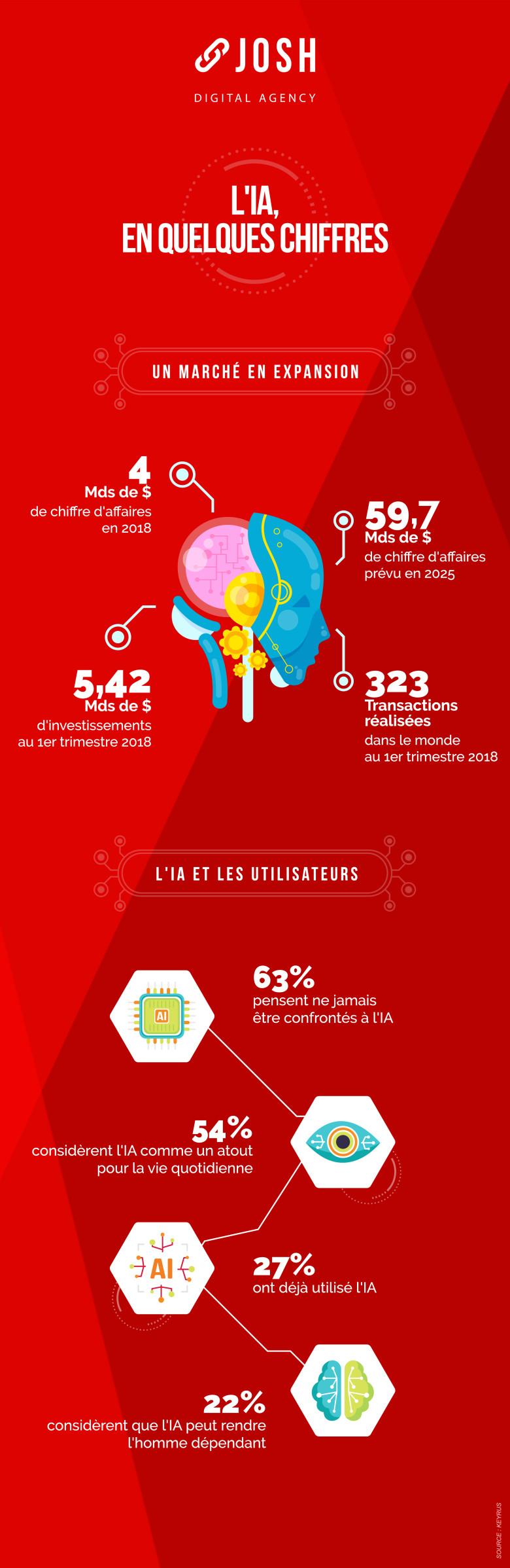 Infographie : L'intelligence artificielle en quelques chiffres